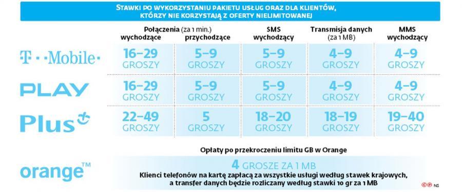 Roaming - cenniki polskich operatorów