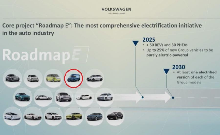 Plan Roadmap E i nowe \