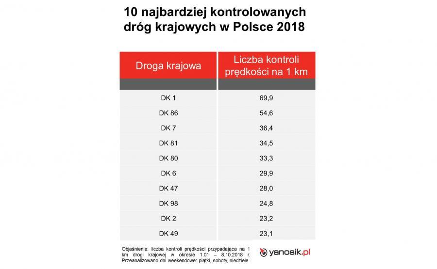 Top 10 najbardziej kontrolowanych dróg w Polsce