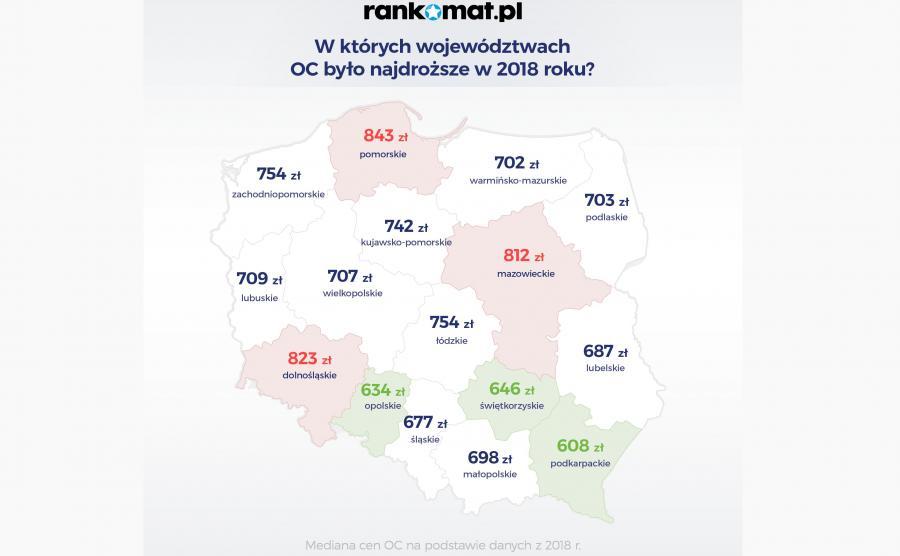 Najtaniej na Podkarpaciu i w woj. opolskim