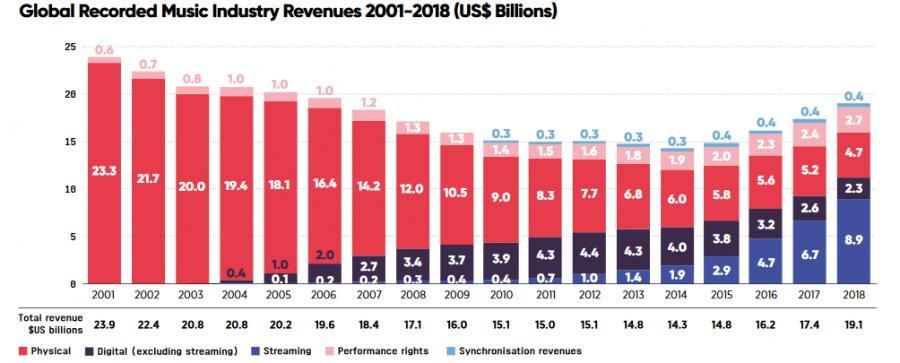 Jak zmieniała się wartość światowego rynku muzyki