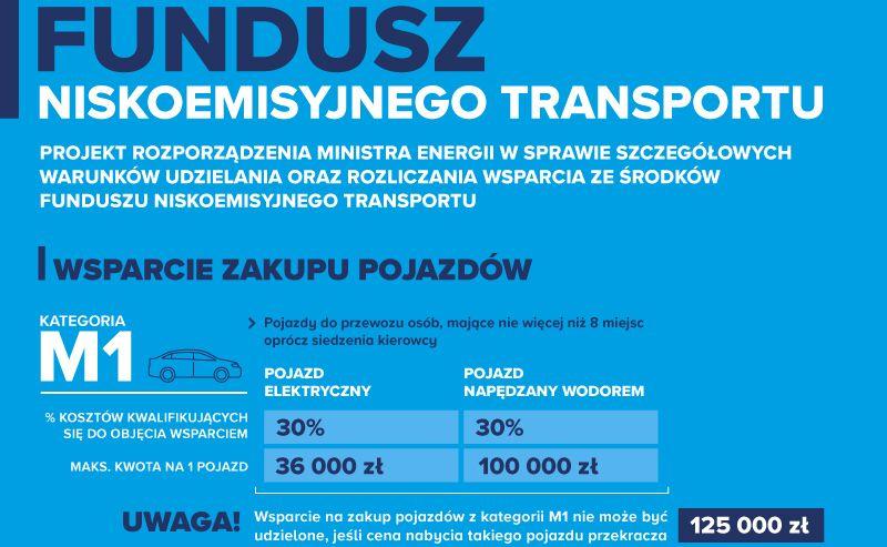 Dopłaty do samochodów elektrycznych