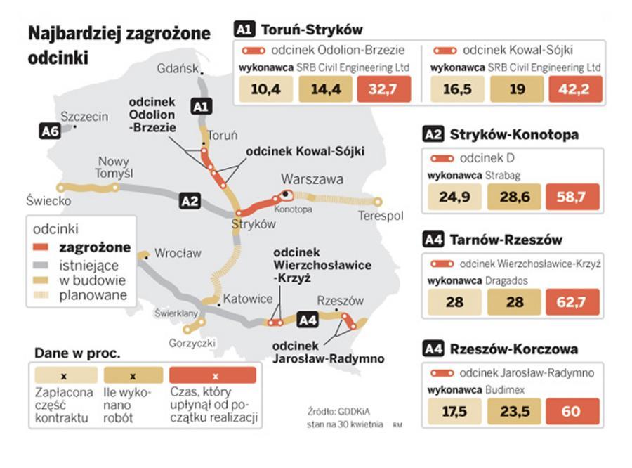 Autostrady wciąż tylko na kilkanaście procent