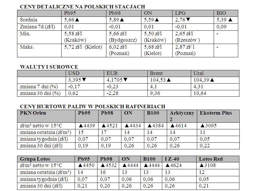 Zestawienie powstało w oparciu o monitoring cen paliw w Polsce prowadzony przez Polską Izbę Paliw Płynnych