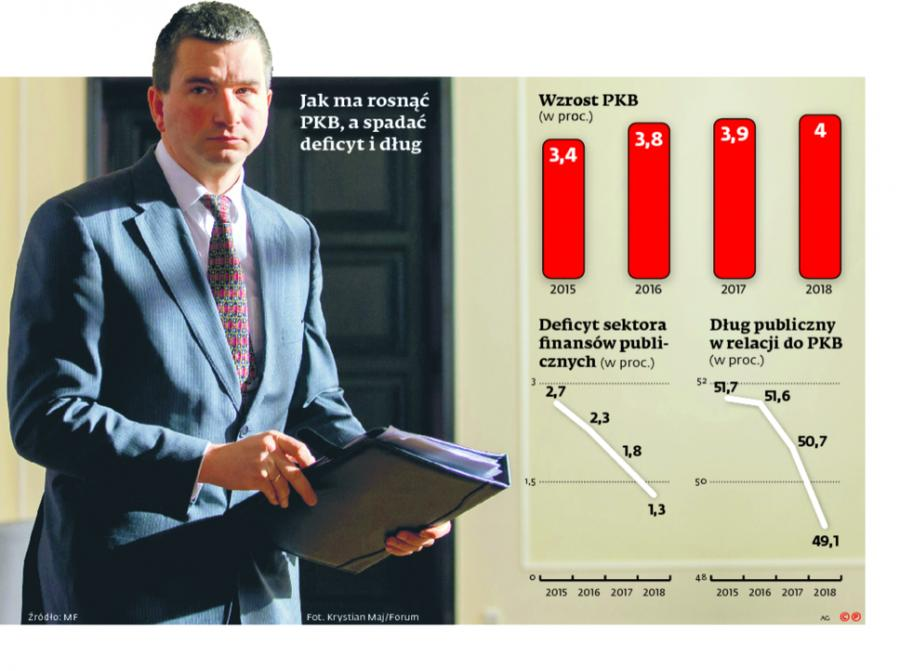 Jak ma rosnąć PKB, a spadać deficyt i dług