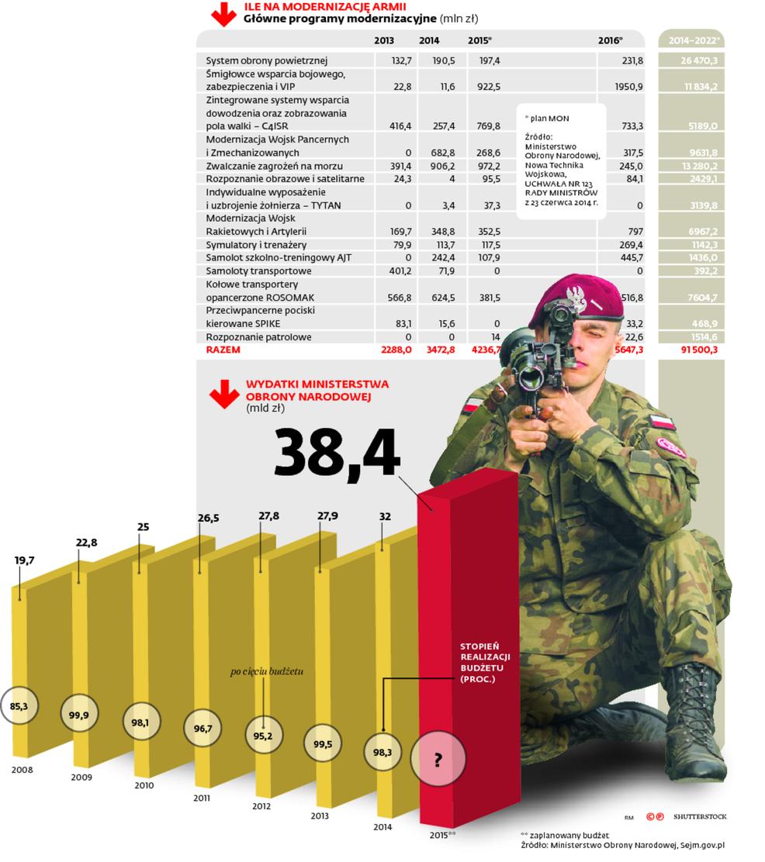 Ile na modernizację armii