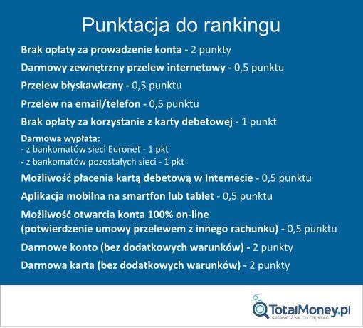 Punktacja do rankingu kont studenckich - jesień 2015